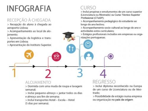 """Imagem da notícia: """"Vem estudar em Lisboa"""""""