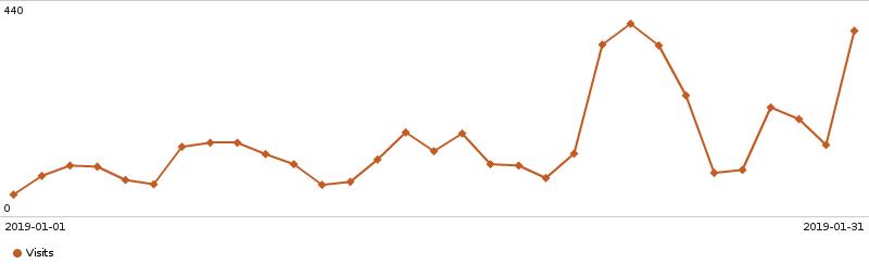 Imagem da notícia: Janeiro em números