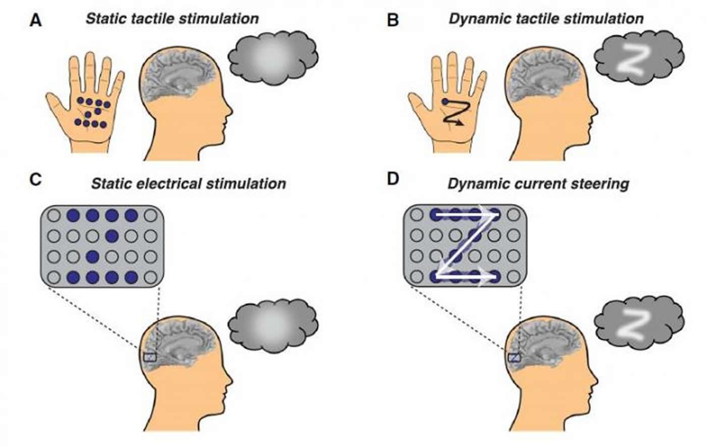 """Imagem da notícia: Estimulação do córtex visual permite que pessoas cegas """"vejam"""" formas"""
